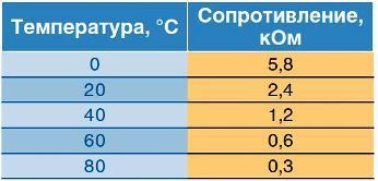Снятие датчика температуры охлаждающей жидкости Хендай Солярис